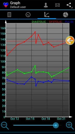 Скачать Кровяное давление / Blood Pressure для Андроид